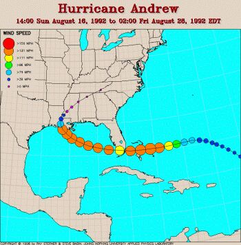 What caused hurricane andrew